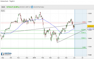 dax central charts